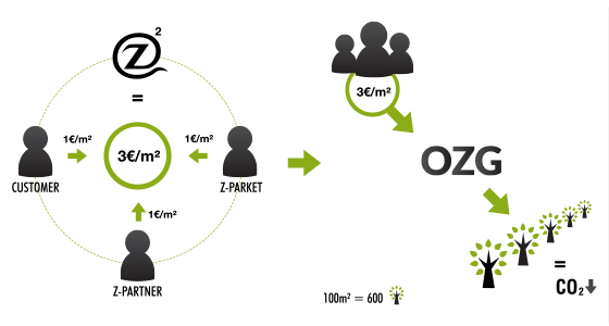 Z-parket² OZG Participation